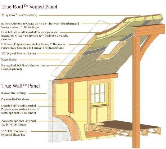 Energy Efficient Insulated Panels by Yankee Barn Homes