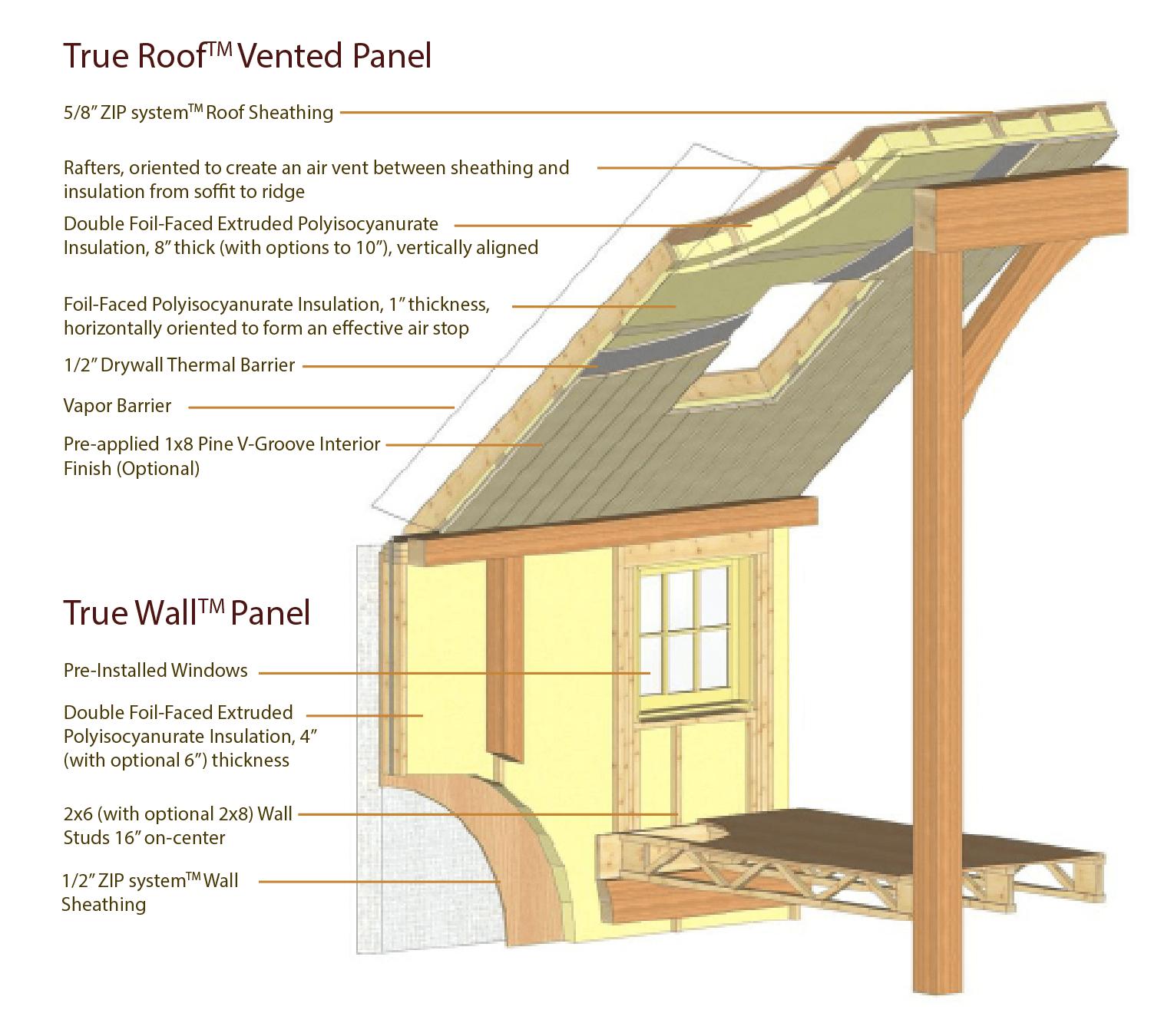 True Panel Details